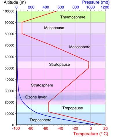 Lessico del tempo atmosphere diagram woitalia picture ccuart Choice Image